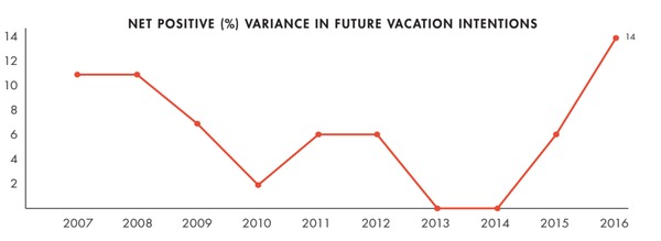 vacation rental spending is increasing