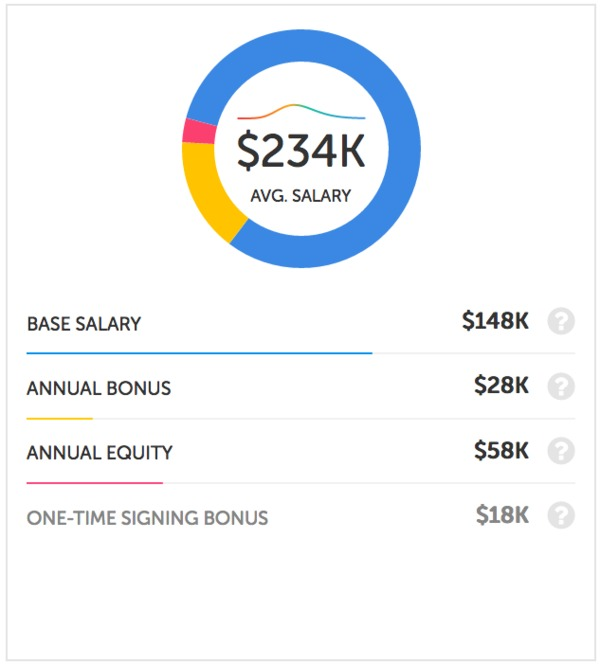 Data Scientist: Data Scientist Apple Salary