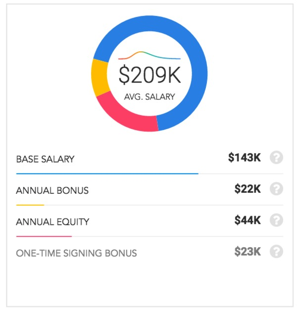 Salesforce vs  Oracle: Who Pays More? | Paysa