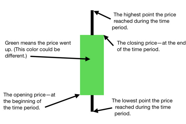How to read a candle stick chart.