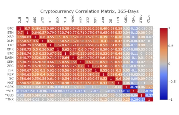 Chart for cryptocurrency correlation.