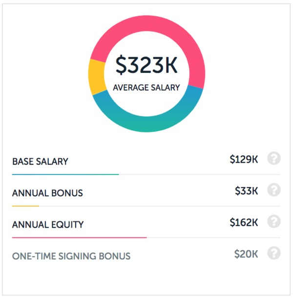 Comparing Software Developer Salaries at 5 Top Tech