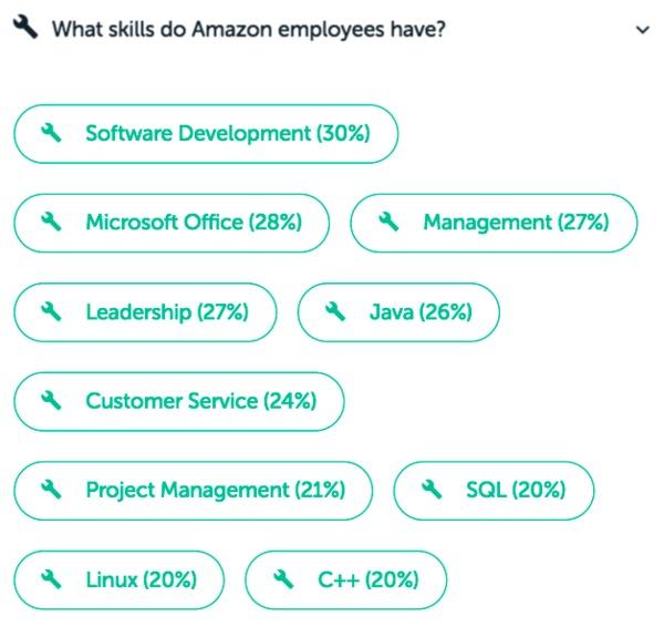 A Look Inside Amazons Hiring Process Paysa Blog