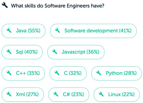 Software engineering salary