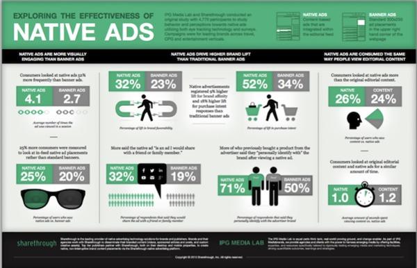 Native Ads Data