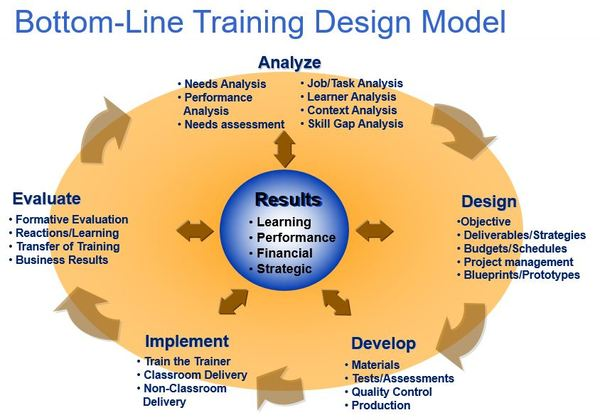 a systematic model of training management essay Cultural competency is a recognized and popular approach to improving the provision of health care to racial/ethnic minority groups in the community with the aim of reducing racial/ethnic health disparities the aim of this systematic review of reviews is to gather and synthesize existing reviews of.