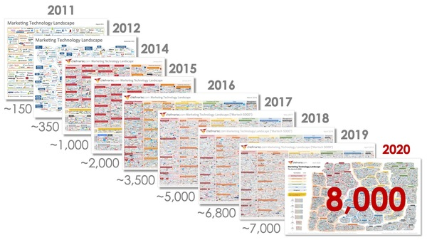 Martech solutions in 2011 was 150 in 2020 8,000.