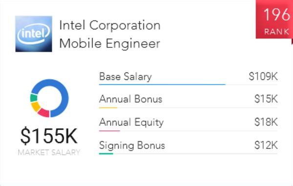 How to Become a Mobile Engineer | Paysa
