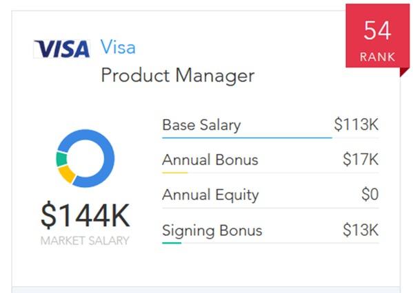 Visa vs  Square Salaries: Who Pays More? | Paysa