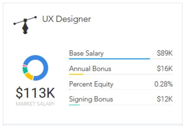 Ux Designer Salary San Francisco Pictures