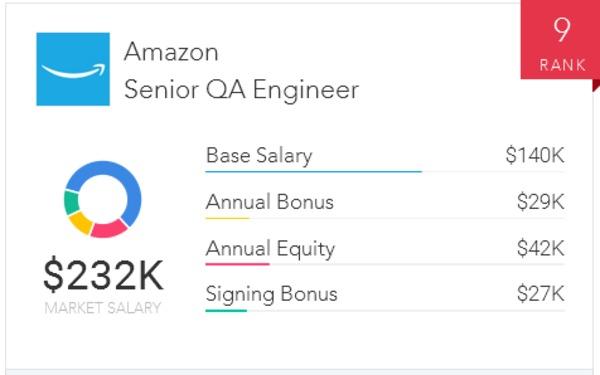 Amazon senior software development engineer salary | What is the