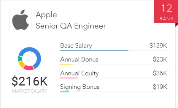 QA engineer jobs