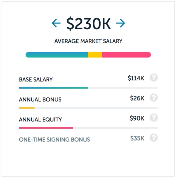 Tech salary