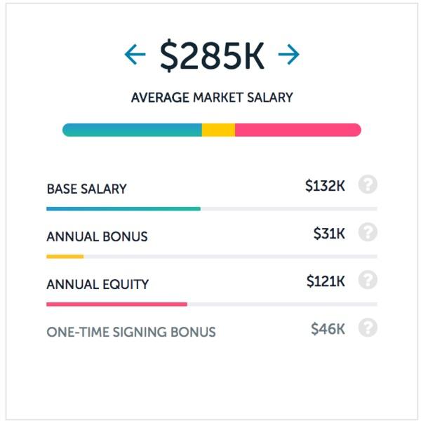 Facebook Salaries | Paysa