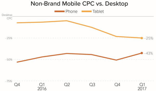 Merkle Mobile Adwords CPC vs. Desktop.