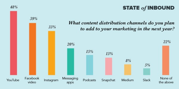 Hubspot content distribution graphic.