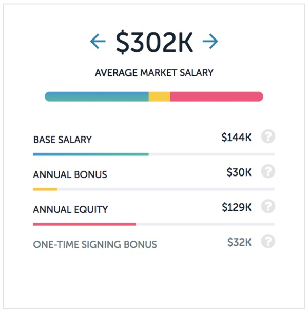 Dropbox salaries