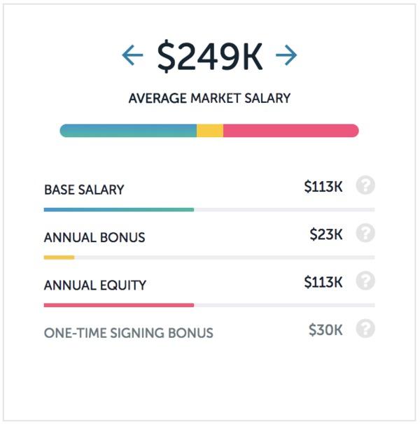 Dropbox salaries