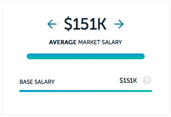 Dentist salaries