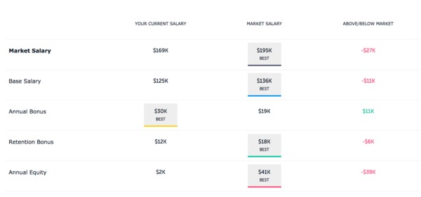 Company salaries