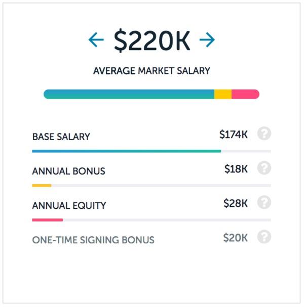 Software engineer salaries