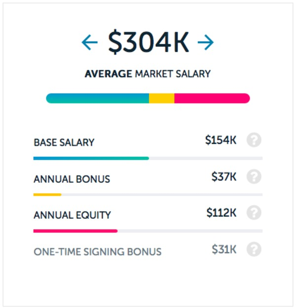 Where does your salary go farthest working for Google? | Paysa