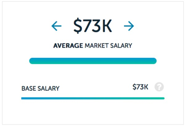 Nurse salaries