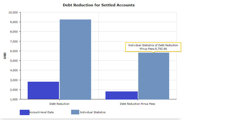Debt reduction for settled accounts chart.
