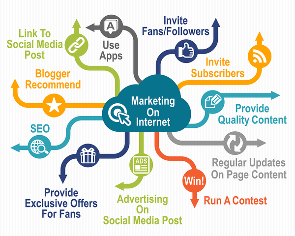 Map of Internet marketing strategies.