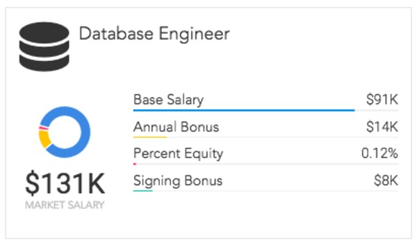 database engineer salaries per paysa data