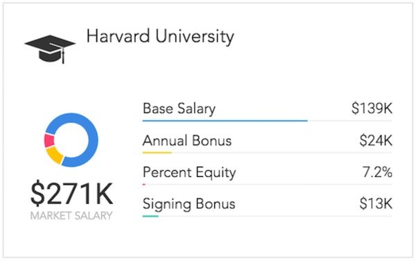 Harvard vs  MIT: Which Tech Grads Make the Most? | Paysa