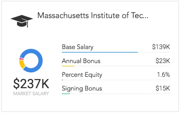 Good Average Market Salary For MIT STEM Graduates With More Than 20 Years Of  Experience, Per Paysa Data.