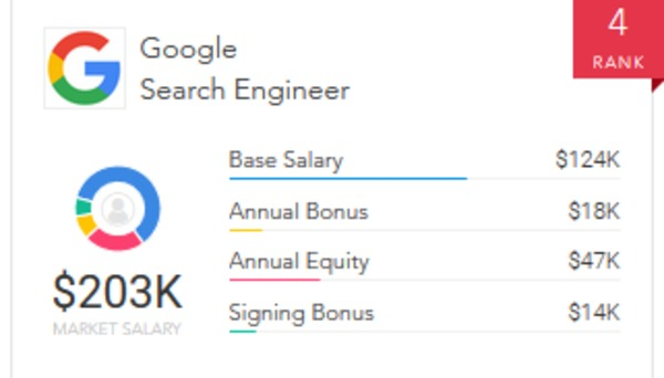 A Deeper Look at Yahoo vs  Google Salaries and Employment Trends | Paysa