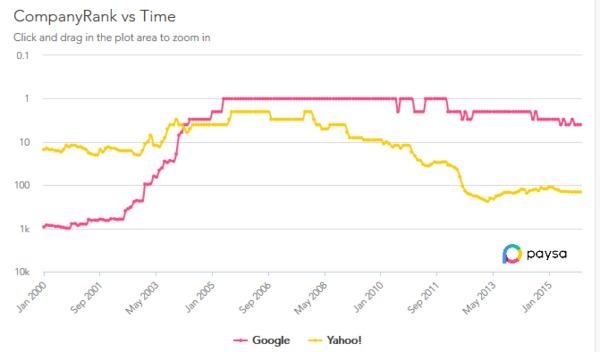 A Deeper Look at Yahoo vs  Google Salaries and Employment
