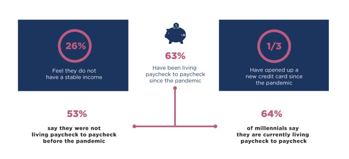 Financial survey of Americans.