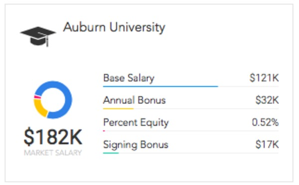 The 10 Universities with the Highest Graduating Salaries | Paysa