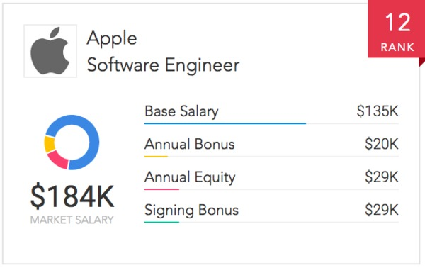 Quest Design Engineer Salary
