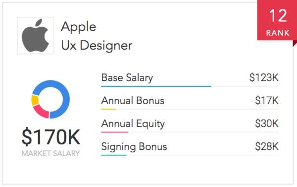 Ux Designer Ux Designer Salary