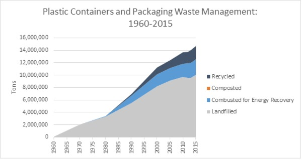 Plastic containers and packaging waster management chart.