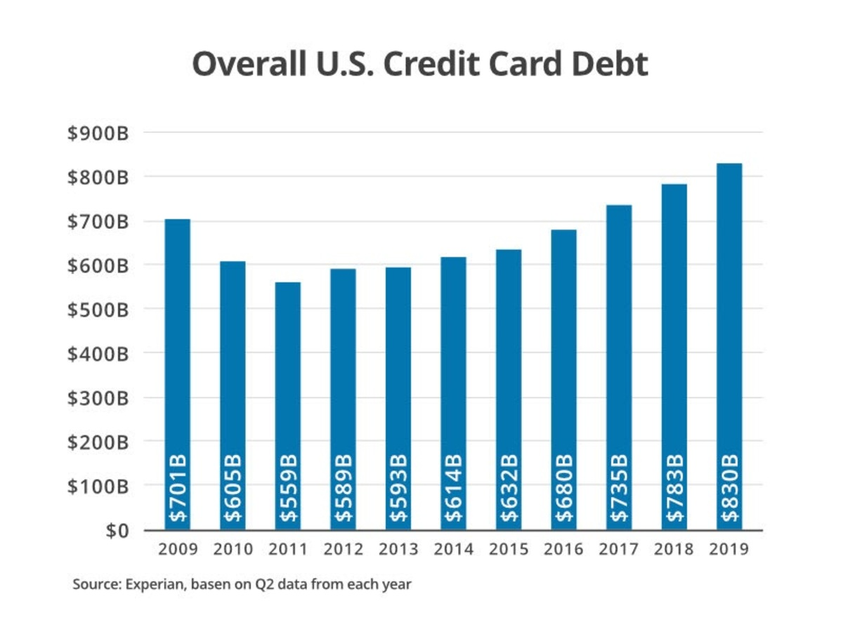 Overall U.S. Credit Card debt  chart.