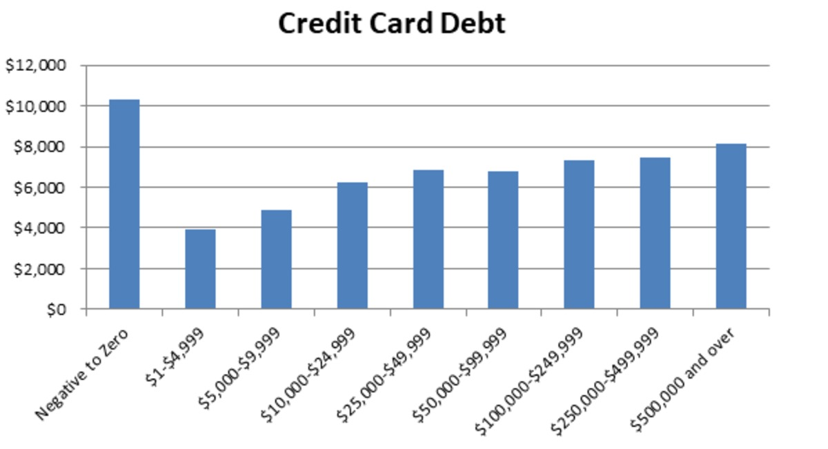 Bar graph showing credit card debt