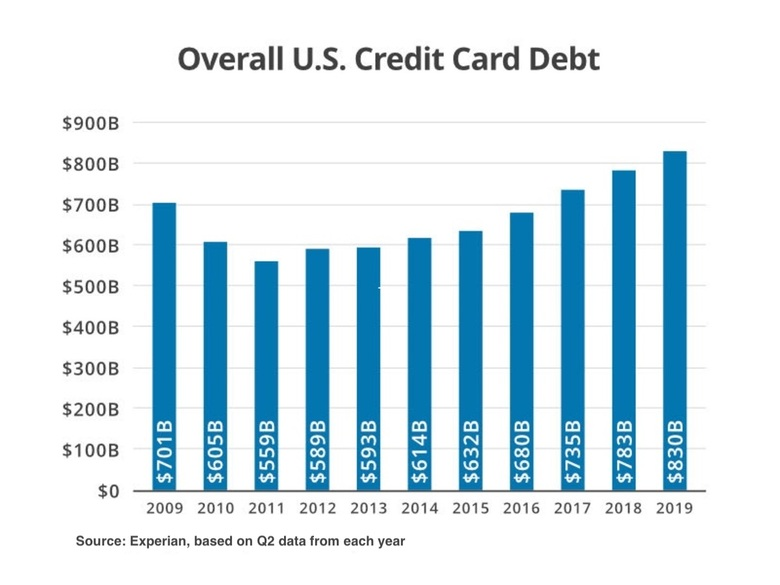 Overall US Credit Card Debt chart