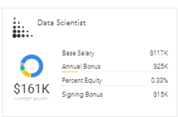 Data Scientist: Data Scientist Facebook Salary
