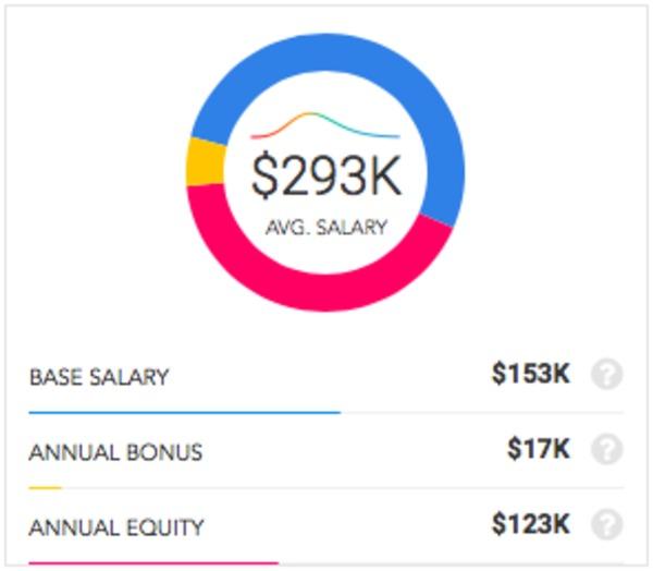 Lyft v  Uber: Who Pays More? | Paysa