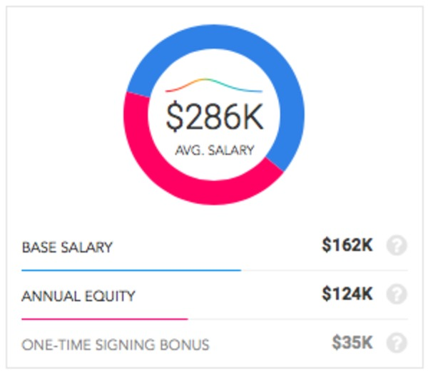 The Average Base Salary For Lyft Product Managers Is 162000 Per Year Ranging From 155000 To 170000 Market 286K