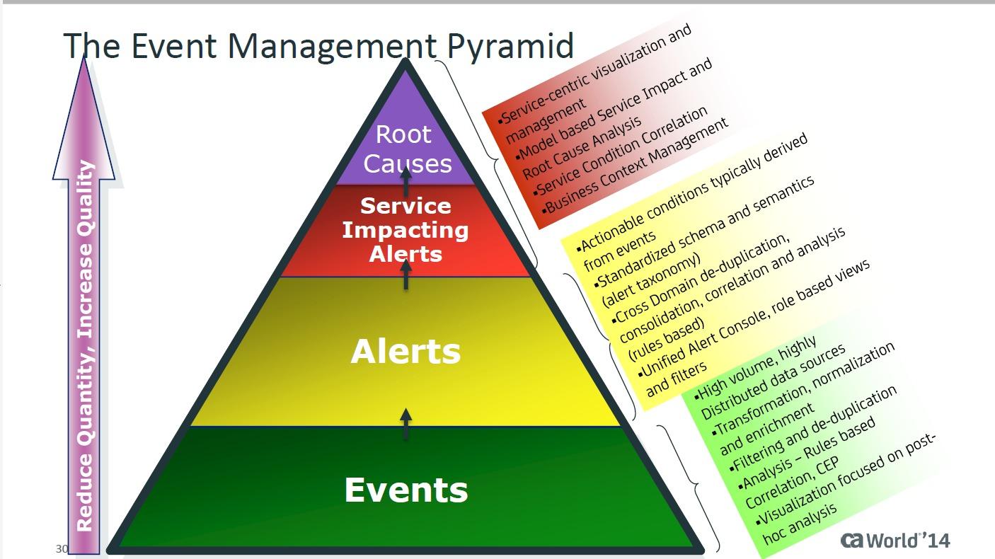 ca event management pyramid copyright ca 2014 Multivendor Event Management for Mainframe System Health