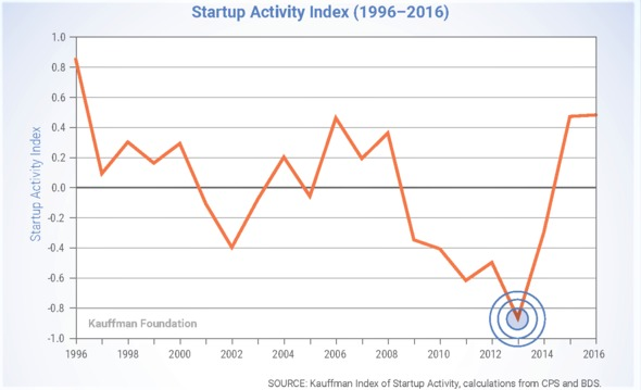 chart showing the startup activity index over the past 20 years