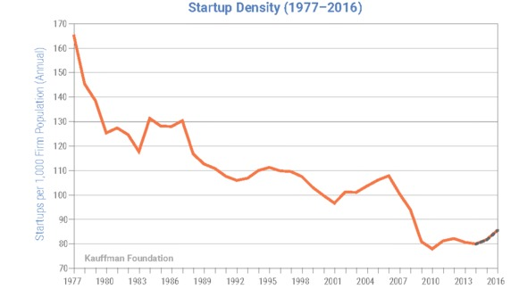 chart of startup density over the past 40 years