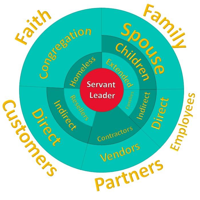 Serving Circle Map
