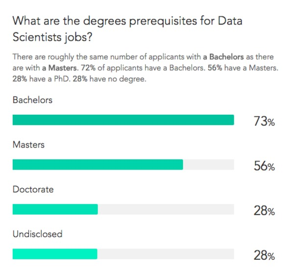 Top Skills and Education Requirements for Data Scientists | Paysa